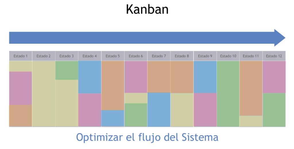 Customer Experience y Agile: Kanban. Optimizando flujo de creación de valor del Sistema