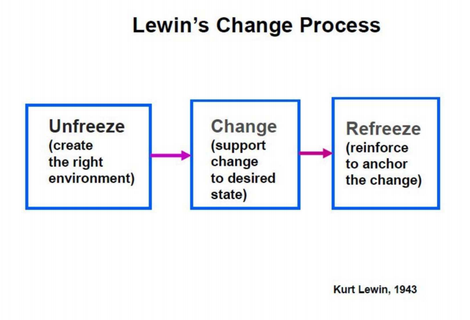 The Freeze Change Model