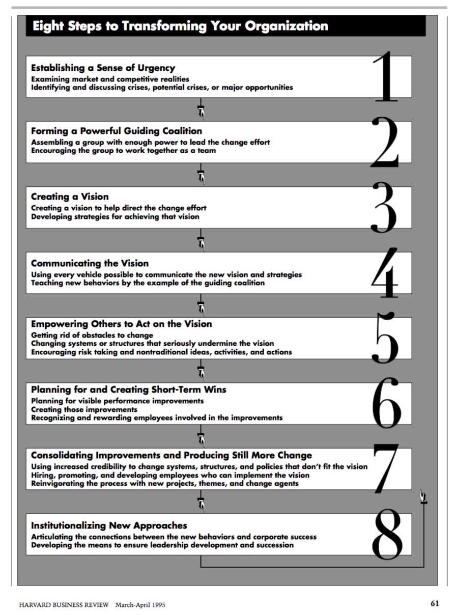 8 pasos del modelo de Kotter