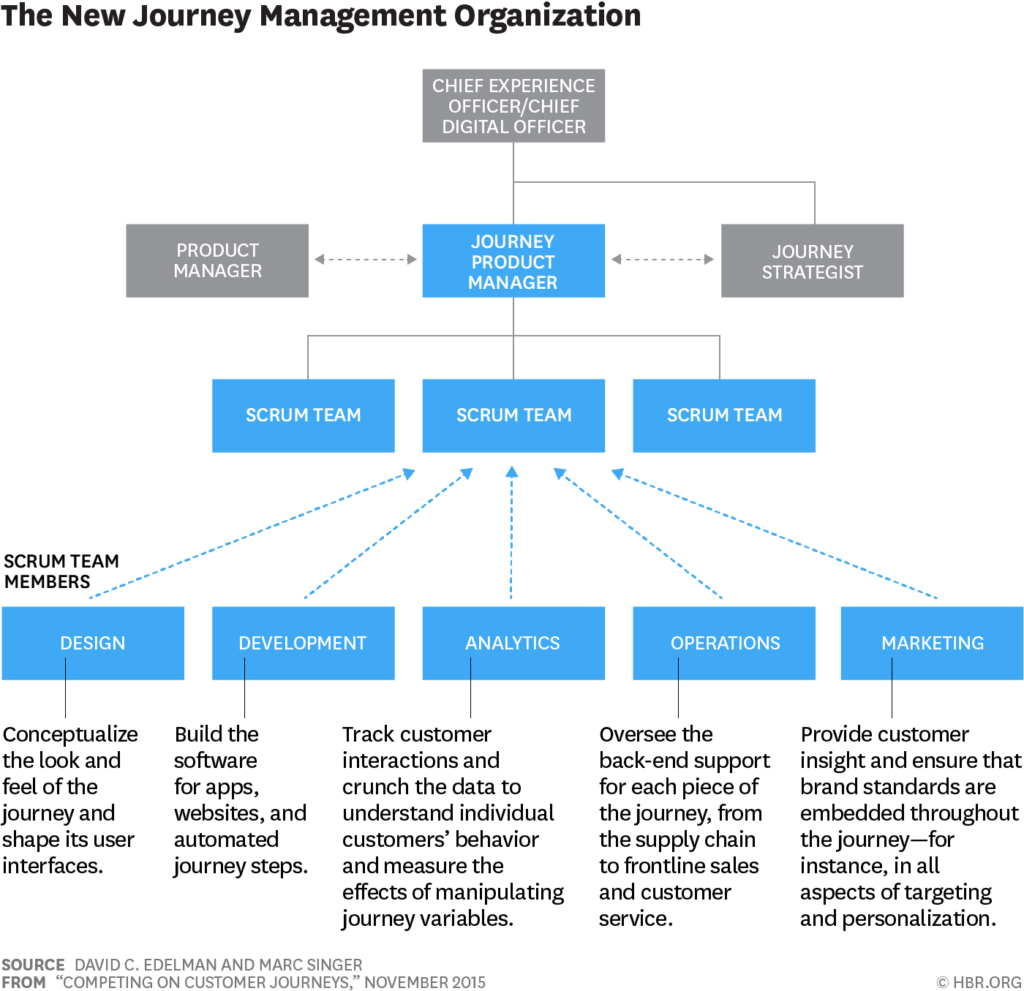 El rol del Journey Product Manager