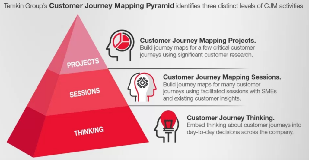 Piramide del Customer Journey Mapping de Temkin