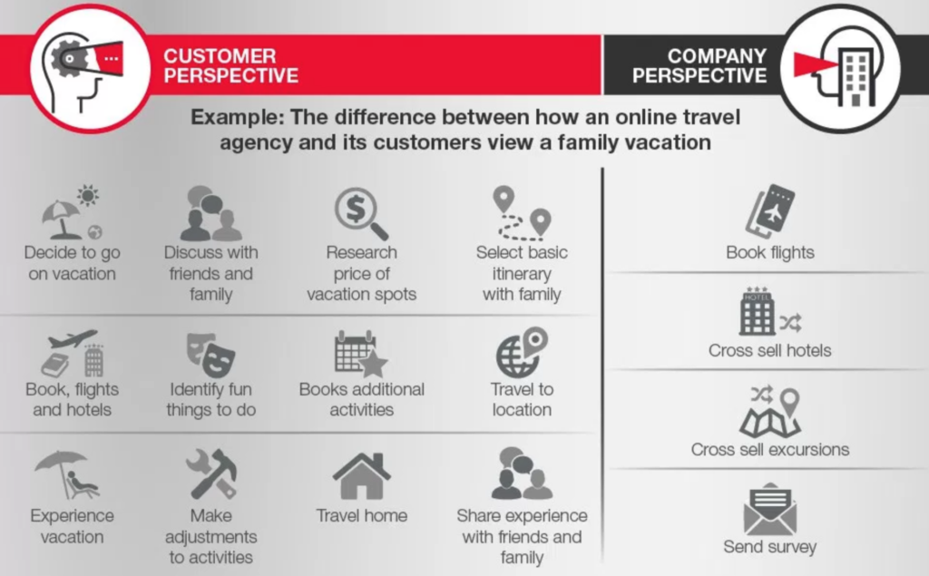 Customer Journey desde la perspectiva de cliente