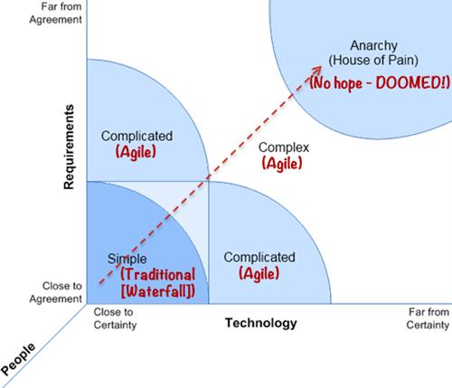 Matriz de complejidad de Ralph Stacey