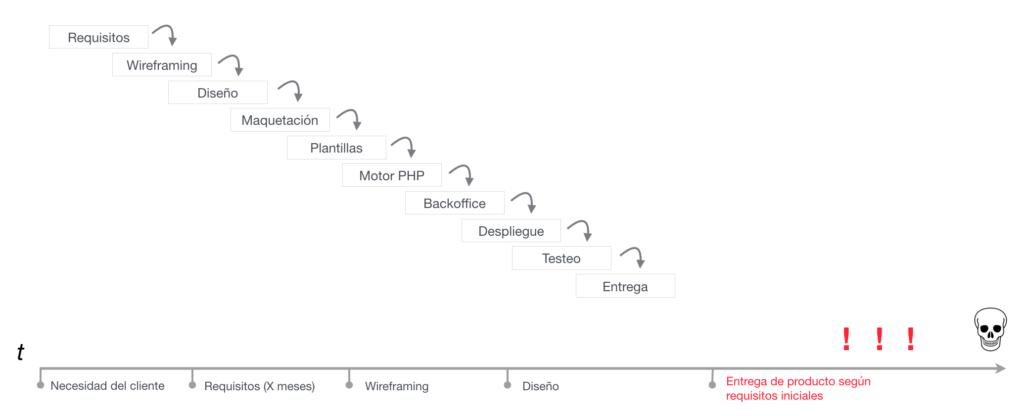 Modelo en cascada de desarrollo de software