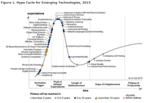 Hype Cycle 2015 big data