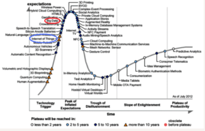Hype Cycle 2012 big data