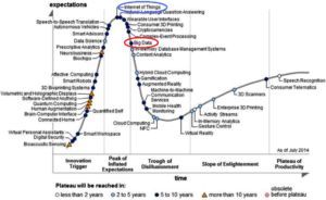 Hype Cycle 2014 big data