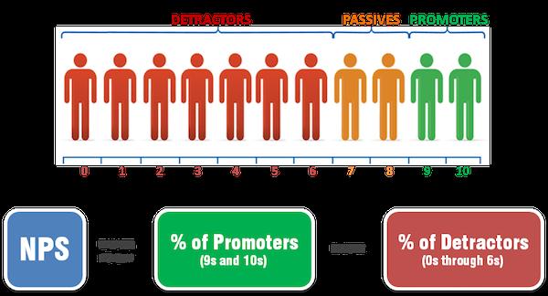 Cálculo del Net Promoter Score NPS