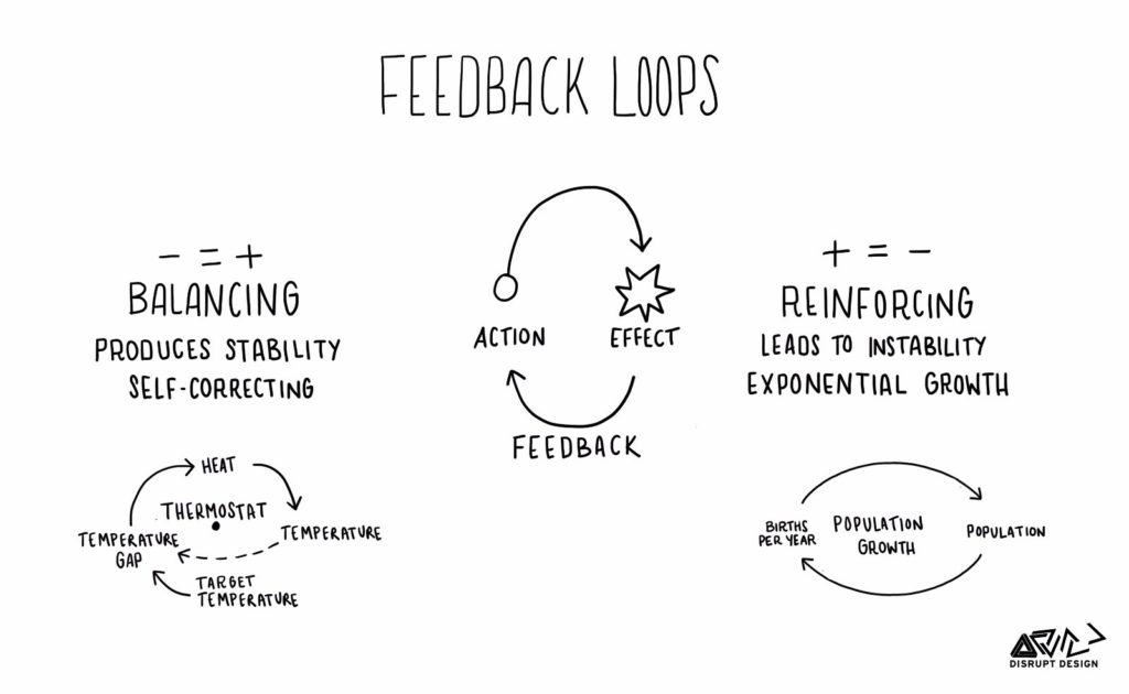 Feedback loops en System Thinking