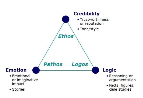 logos pathos ethos aristóteles